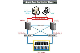 Tư vấn giải pháp Oracle Real Application Cluster