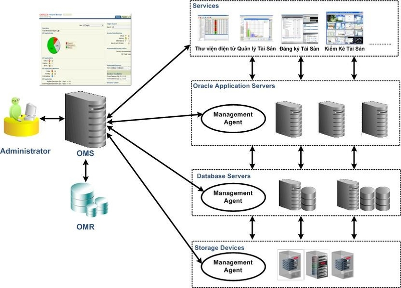 Giai-phap-giam-sat-Oracle-Grid-–-Cloud-Control